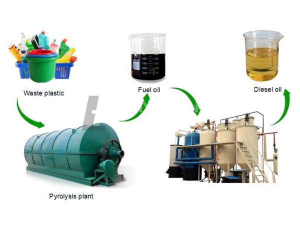 waste oil distillation plant distilled tyre oil added into the tractor video